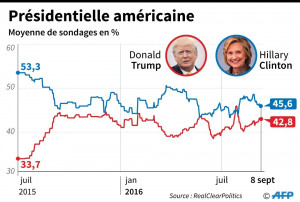 Moyenne-sondagesjuillet-2015la-presidentielle-americaine-entre-Donald-Trump-Hillary-Clinton_1_1400_688