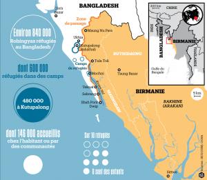 les rohingyas au bangladesh